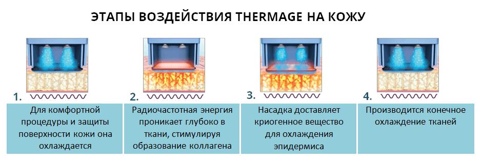 РФ Лифтинг Термаж